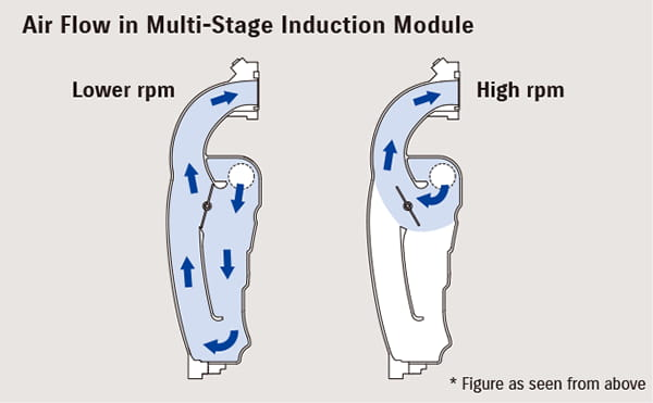 Multi-Stage Induction (MSI)